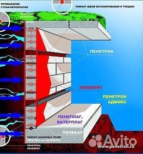 Пенетрон гидроизоляция проникающего действия гидроизоляция ввода канализации через фундамент