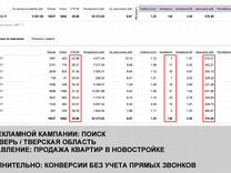 Специалист по контекстной рекламе, Яндекс Директ
